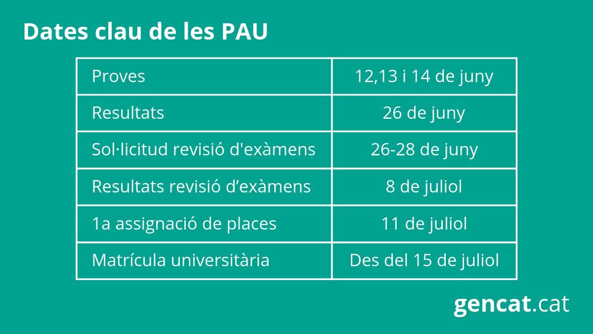 Más De 34 500 Estudiantes Convocados A Las Pau Gencat Cat