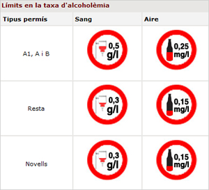 Limits to alcohol levels